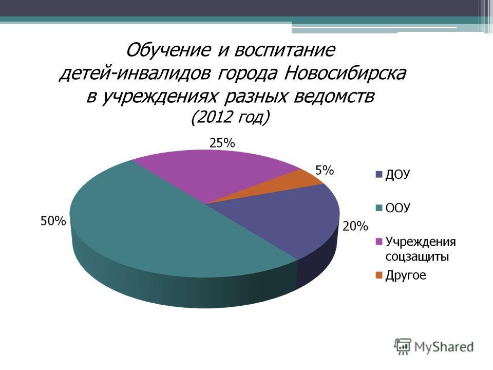 Обучение и воспитание детей-инвалидов города Новосибирска в учреждениях разных ведомств (2012 год)