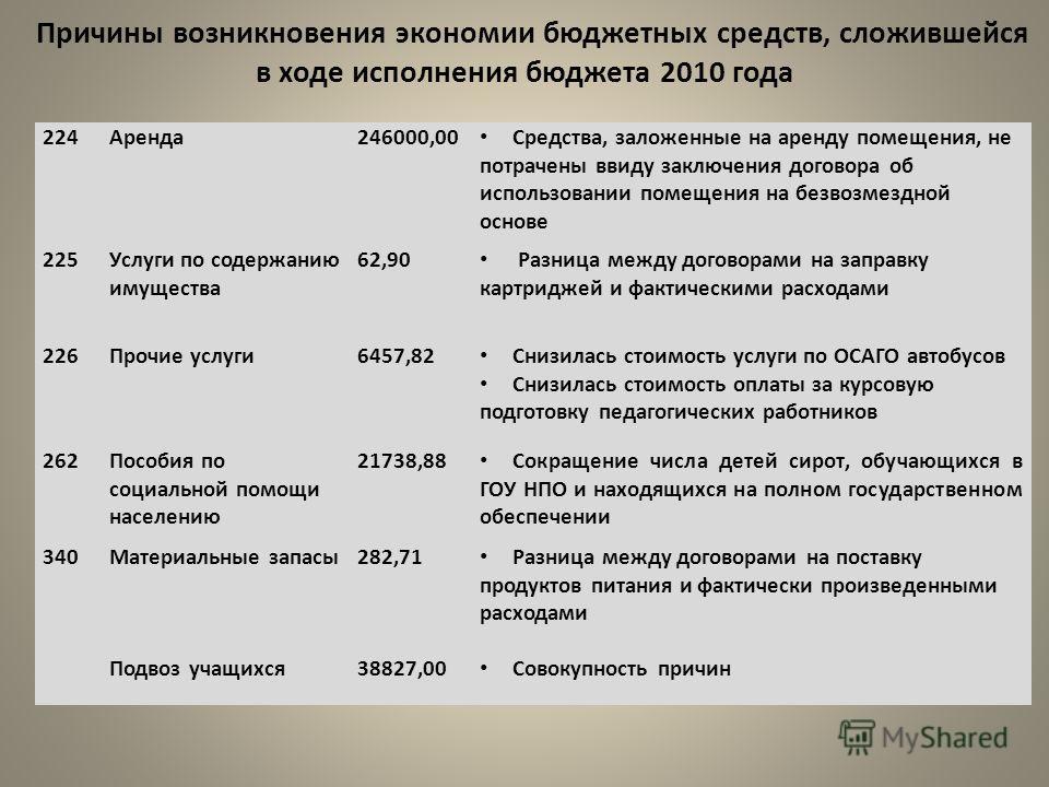 Причины возникновения экономии бюджетных средств, сложившейся в ходе исполнения бюджета 2010 года 224Аренда246000,00 Средства, заложенные на аренду помещения, не потрачены ввиду заключения договора об использовании помещения на безвозмездной основе 2