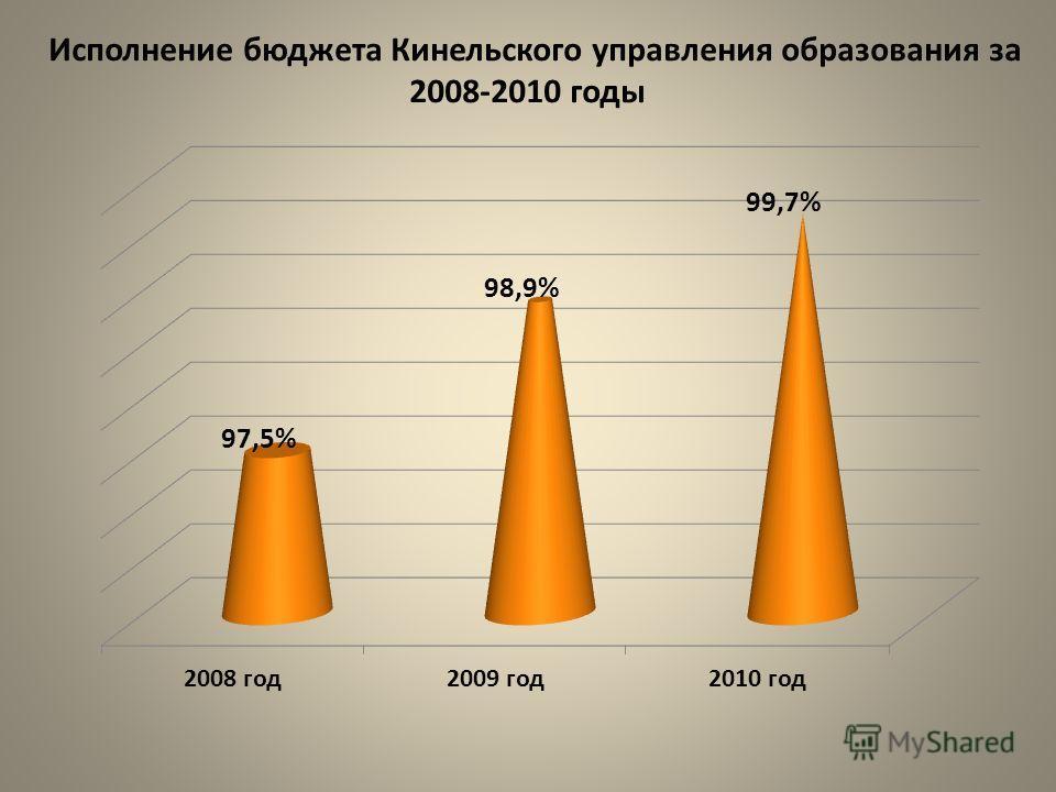 Исполнение бюджета Кинельского управления образования за 2008-2010 годы