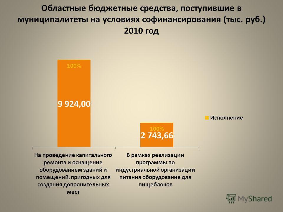 Областные бюджетные средства, поступившие в муниципалитеты на условиях софинансирования (тыс. руб.) 2010 год