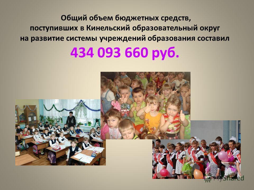 Общий объем бюджетных средств, поступивших в Кинельский образовательный округ на развитие системы учреждений образования составил 434 093 660 руб.