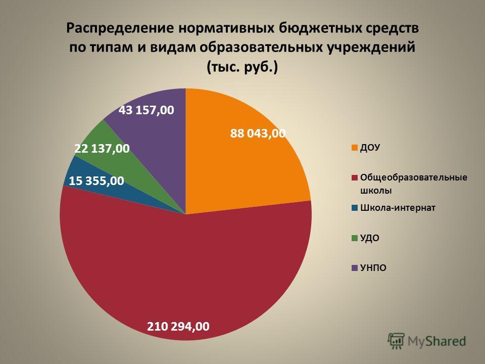 Распределение нормативных бюджетных средств по типам и видам образовательных учреждений (тыс. руб.)