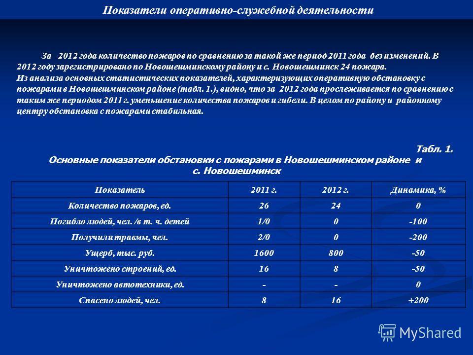 За 2012 года количество пожаров по сравнению за такой же период 2011 года без изменений. В 2012 году зарегистрировано по Новошешминскому району и с. Новошешминск 24 пожара. Из анализа основных статистических показателей, характеризующих оперативную о