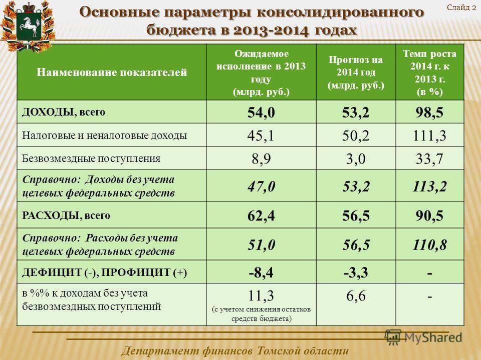 Департамент финансов Томской области Слайд 2 Основные параметры консолидированного бюджета в 2013-2014 годах Наименование показателей Ожидаемое исполнение в 2013 году (млрд. руб.) Прогноз на 2014 год (млрд. руб.) Темп роста 2014 г. к 2013 г. (в %) ДО