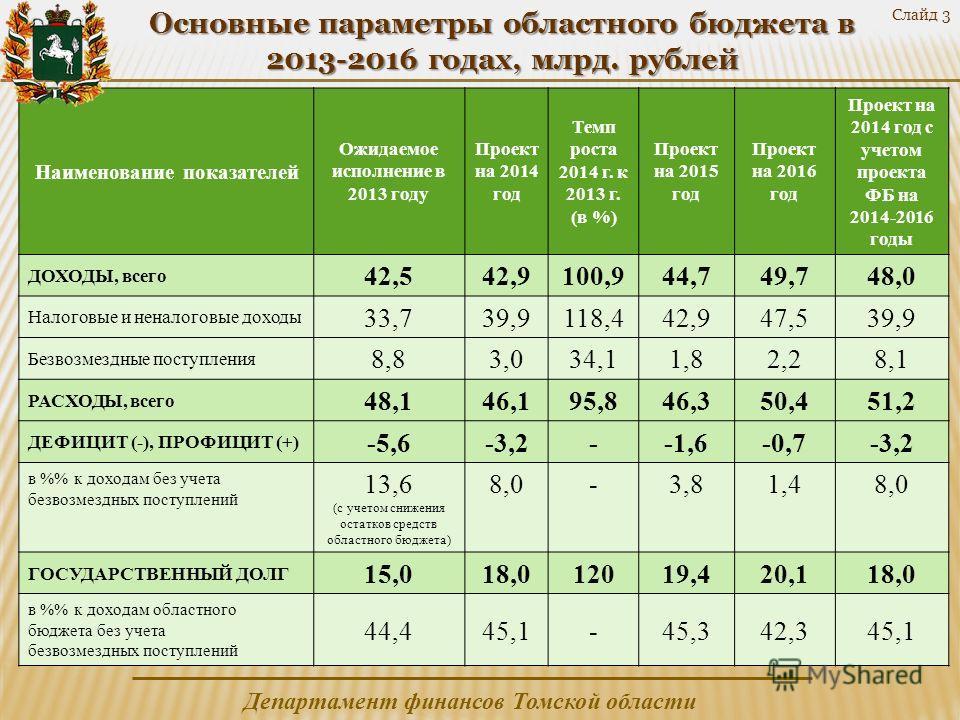 Департамент финансов Томской области Слайд 3 Основные параметры областного бюджета в 2013-2016 годах, млрд. рублей Наименование показателей Ожидаемое исполнение в 2013 году Проект на 2014 год Темп роста 2014 г. к 2013 г. (в %) Проект на 2015 год Прое