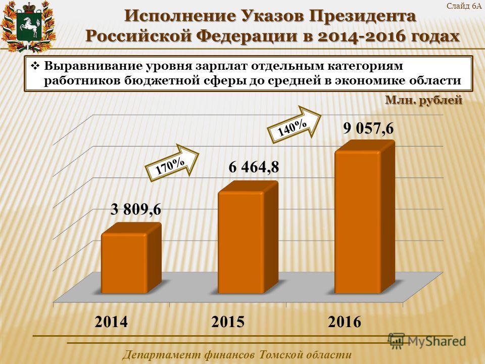 Департамент финансов Томской области Слайд 6А Исполнение Указов Президента Российской Федерации в 2014-2016 годах Российской Федерации в 2014-2016 годах Выравнивание уровня зарплат отдельным категориям работников бюджетной сферы до средней в экономик