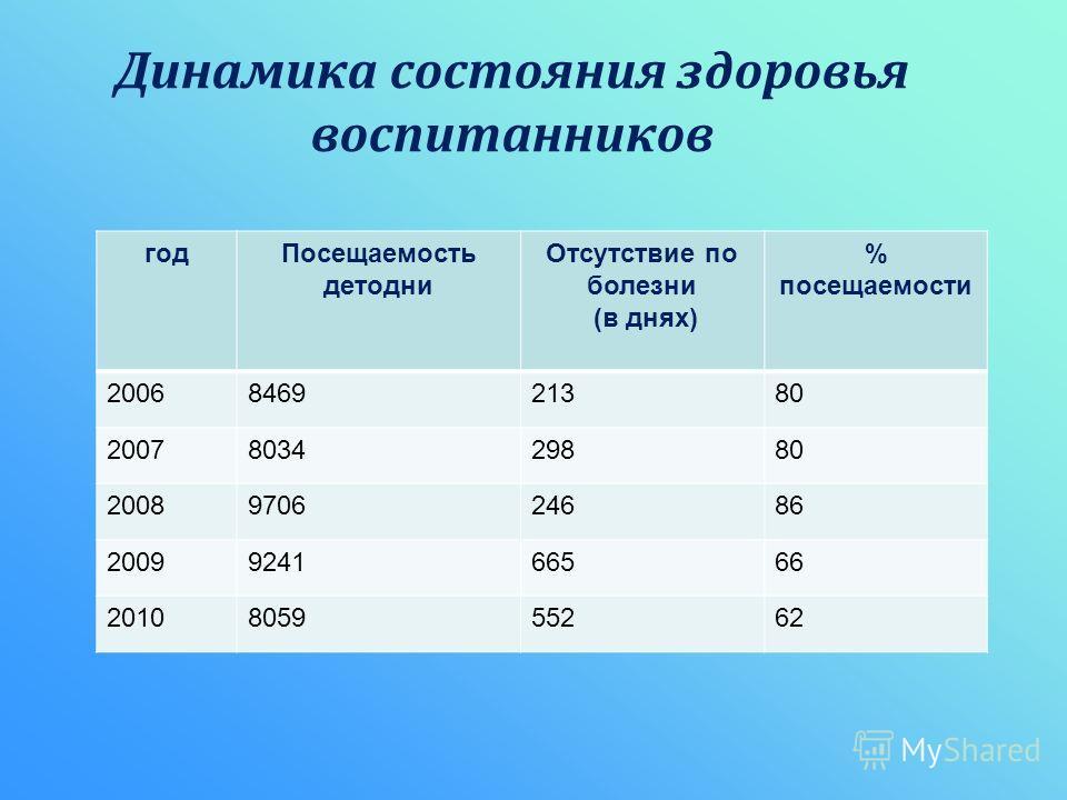 Динамика состояния здоровья воспитанников годПосещаемость детодни Отсутствие по болезни (в днях) % посещаемости 2006846921380 2007803429880 2008970624686 2009924166566 2010805955262