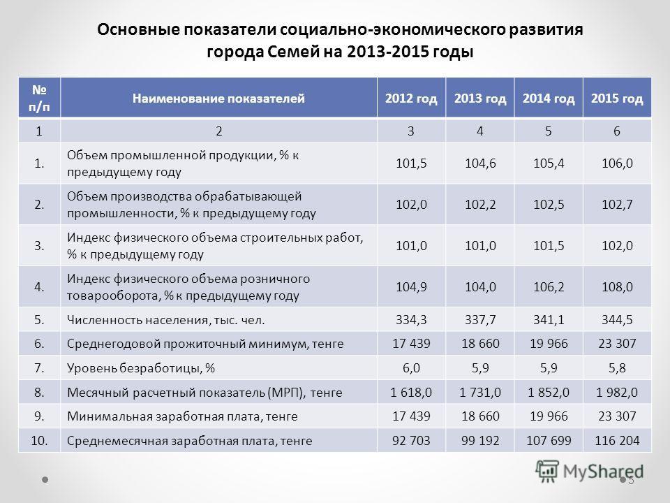 п/п Наименование показателей2012 год2013 год2014 год2015 год 123456 1. Объем промышленной продукции, % к предыдущему году 101,5104,6105,4106,0 2. Объем производства обрабатывающей промышленности, % к предыдущему году 102,0102,2102,5102,7 3. Индекс фи