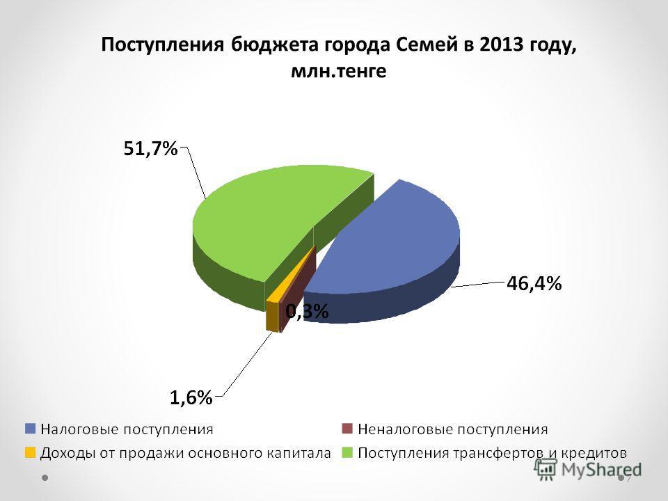 Поступления бюджета города Семей в 2013 году, млн.тенге 7