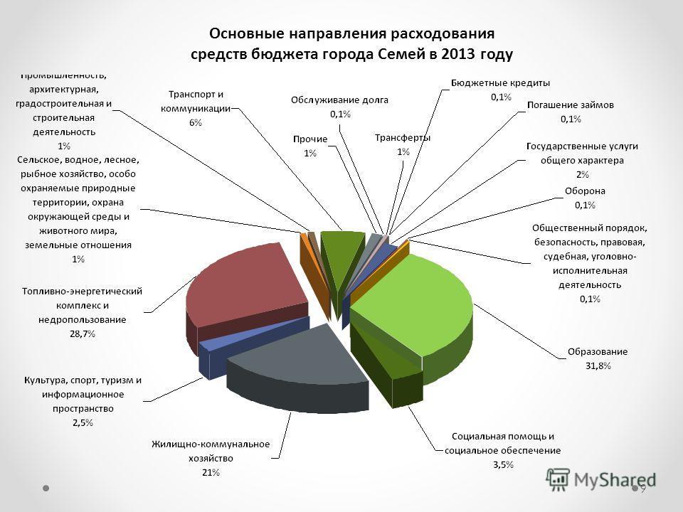 Основные направления расходования средств бюджета города Семей в 2013 году 9