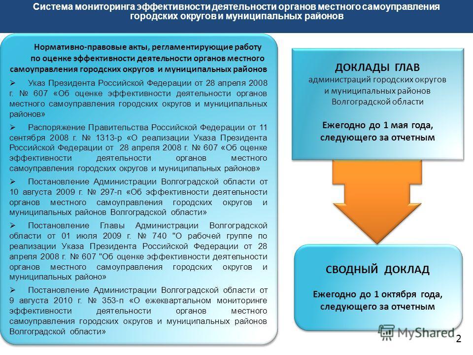 Система мониторинга эффективности деятельности органов местного самоуправления городских округов и муниципальных районов Нормативно-правовые акты, регламентирующие работу по оценке эффективности деятельности органов местного самоуправления городских