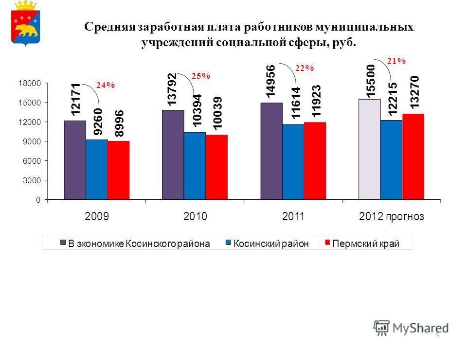 4 Средняя заработная плата работников муниципальных учреждений социальной сферы, руб. 24% 25% 22% 21%