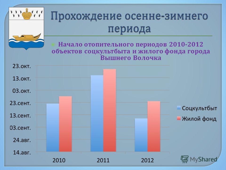 Начало отопительного периодов 2010-2012 объектов соцкультбыта и жилого фонда города Вышнего Волочка