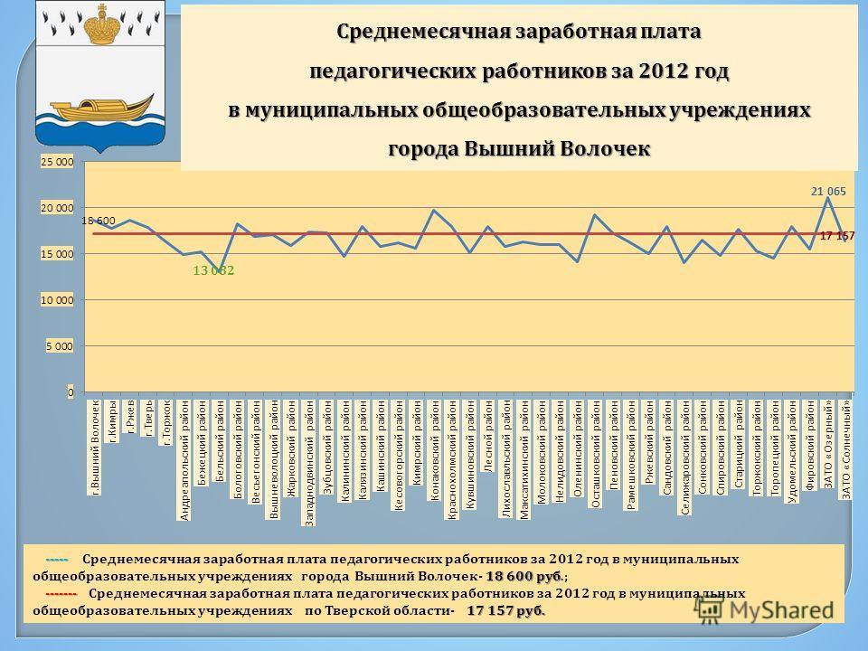 13 082 Среднемесячная заработная плата педагогических работников за 2012 год в муниципальных общеобразовательных учреждениях города Вышний Волочек ----- 18 600 руб ----- Среднемесячная заработная плата педагогических работников за 2012 год в муниципа