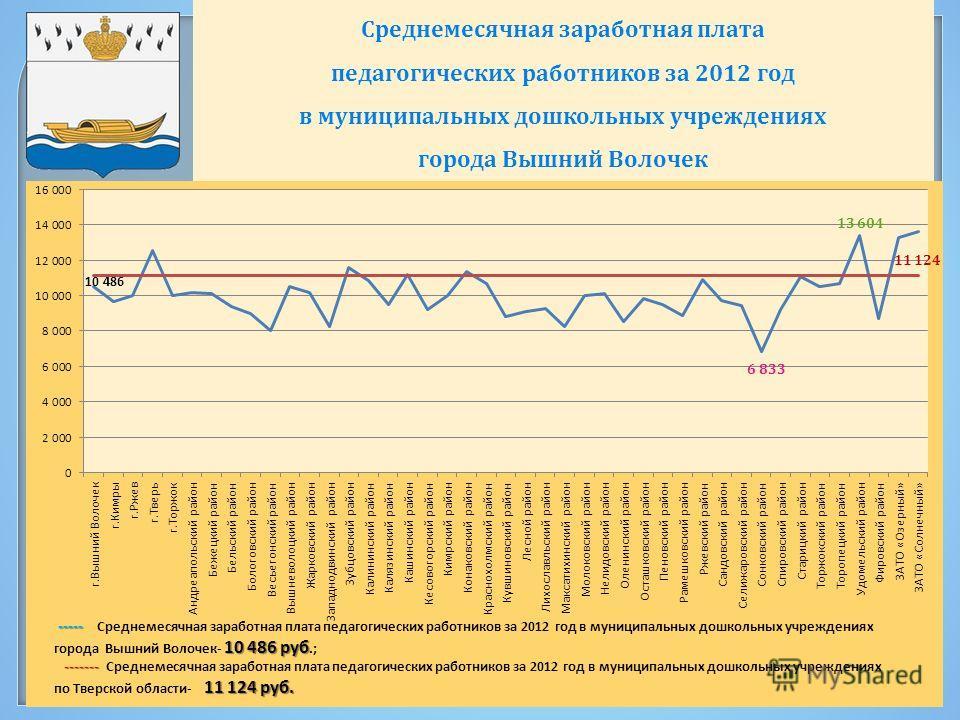 Среднемесячная заработная плата педагогических работников за 2012 год в муниципальных дошкольных учреждениях города Вышний Волочек 11 124 13 604 6 833