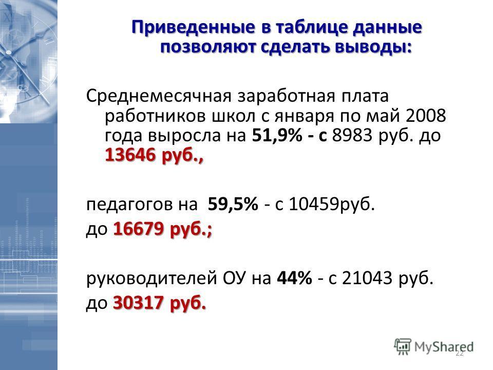 Приведенные в таблице данные позволяют сделать выводы: 13646 руб., Среднемесячная заработная плата работников школ с января по май 2008 года выросла на 51,9% - с 8983 руб. до 13646 руб., педагогов на 59,5% - с 10459руб. 16679 руб.; до 16679 руб.; рук