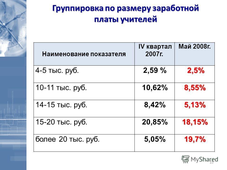 23 Наименование показателя IV квартал 2007г. Май 2008г. 4-5 тыс. руб.2,59 % 2,5% 2,5% 10-11 тыс. руб.10,62%8,55% 14-15 тыс. руб.8,42%5,13% 15-20 тыс. руб.20,85%18,15% более 20 тыс. руб.5,05%19,7% Группировка по размеру заработной платы учителей