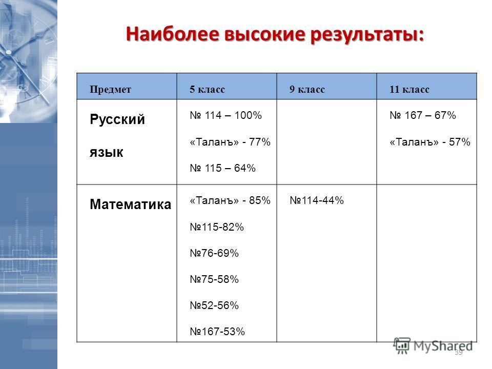 Предмет5 класс9 класс11 класс Русский язык 114 – 100% «Таланъ» - 77% 115 – 64% 167 – 67% «Таланъ» - 57% Математика «Таланъ» - 85% 115-82% 76-69% 75-58% 52-56% 167-53% 114-44% Наиболее высокие результаты: 39