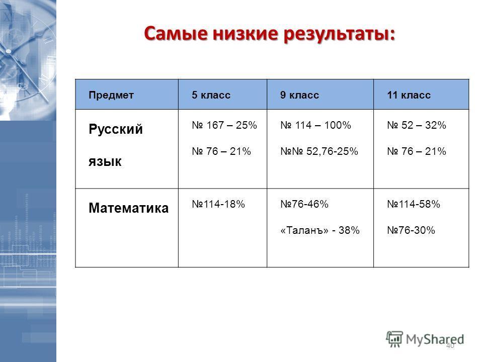 Самые низкие результаты: Предмет5 класс9 класс11 класс Русский язык 167 – 25% 76 – 21% 114 – 100% 52,76-25% 52 – 32% 76 – 21% Математика 114-18%76-46% «Таланъ» - 38% 114-58% 76-30% 40