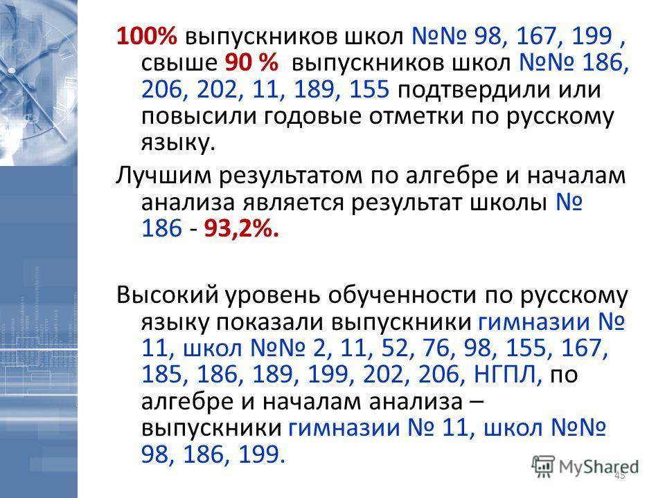 100% выпускников школ 98, 167, 199, свыше 90 % выпускников школ 186, 206, 202, 11, 189, 155 подтвердили или повысили годовые отметки по русскому языку. Лучшим результатом по алгебре и началам анализа является результат школы 186 - 93,2%. Высокий уров