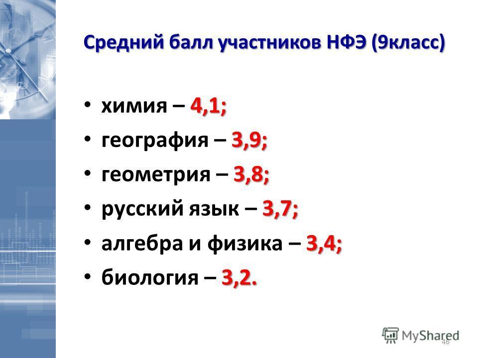 Средний балл участников НФЭ (9класс) 4,1; химия – 4,1; 3,9; география – 3,9; 3,8; геометрия – 3,8; 3,7; русский язык – 3,7; 3,4; алгебра и физика – 3,4; 3,2. биология – 3,2. 46