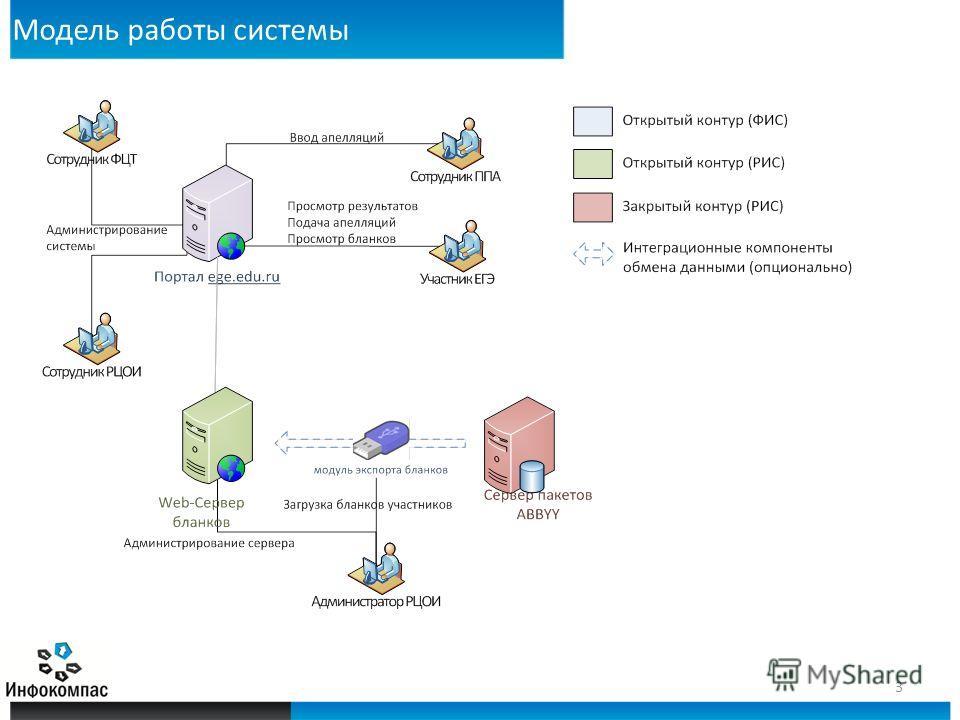 Модель работы системы 3