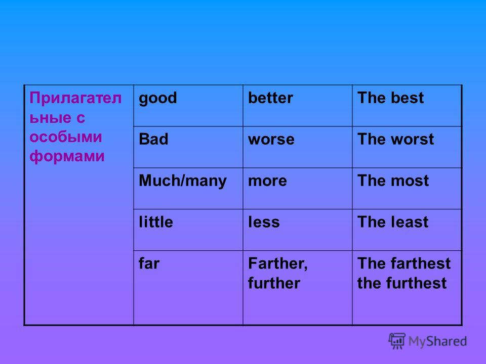 Прилагател ьные с особыми формами goodbetterThe best BadworseThe worst Much/manymoreThe most littlelessThe least farFarther, further The farthest the furthest