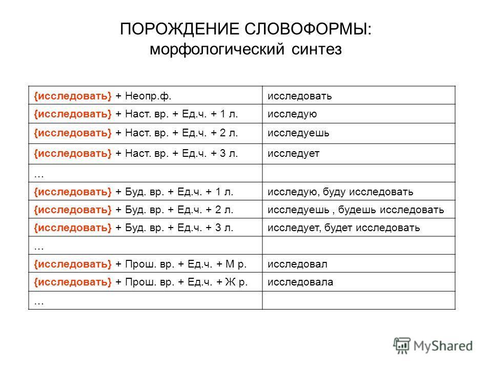 ПОРОЖДЕНИЕ СЛОВОФОРМЫ: морфологический синтез {исследовать} + Неопр.ф.исследовать {исследовать} + Наст. вр. + Ед.ч. + 1 л.исследую {исследовать} + Наст. вр. + Ед.ч. + 2 л.исследуешь {исследовать} + Наст. вр. + Ед.ч. + 3 л.исследует … {исследовать} +