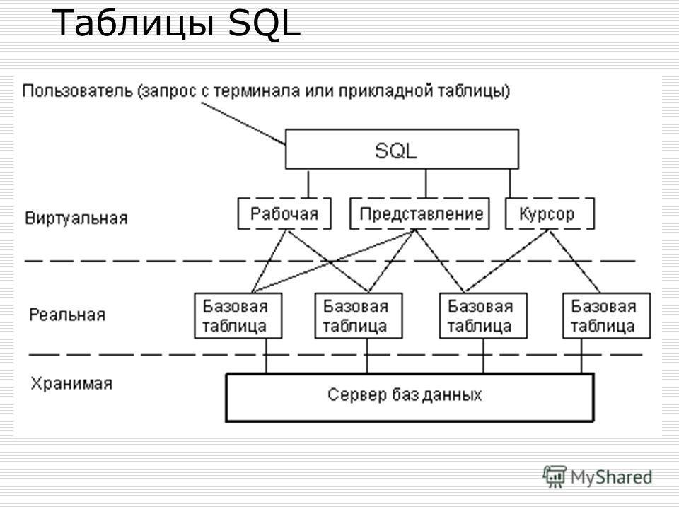 Таблицы SQL