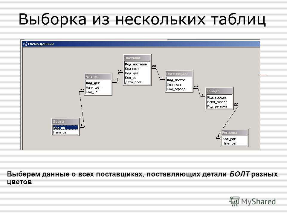 Выборка из нескольких таблиц Выберем данные о всех поставщиках, поставляющих детали БОЛТ разных цветов