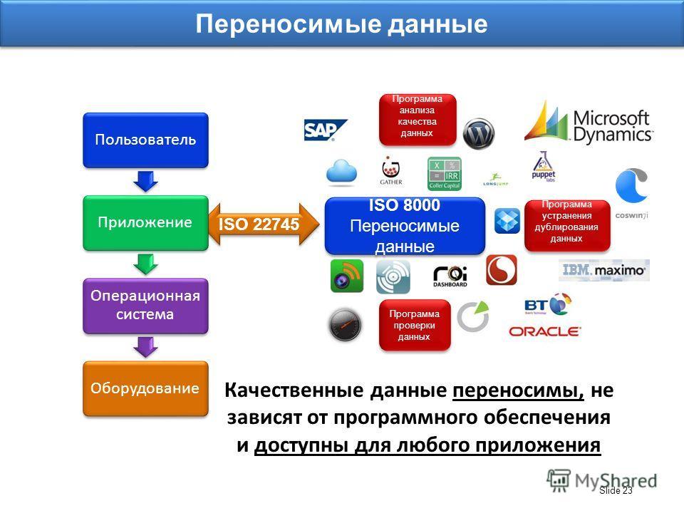 Slide 23 ISO 22745 ISO 8000 Переносимые данные Качественные данные переносимы, не зависят от программного обеспечения и доступны для любого приложения Программа устранения дублирования данных Программа анализа качества данных Программа проверки данны