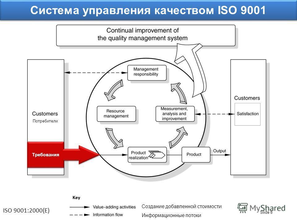 Slide 8 Требования ISO 9001:2000(E) Система управления качеством ISO 9001 Потребители Создание добавленной стоимости Информационные потоки