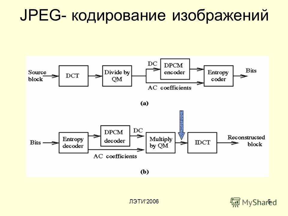 ЛЭТИ'20065 JPEG- кодирование изображений