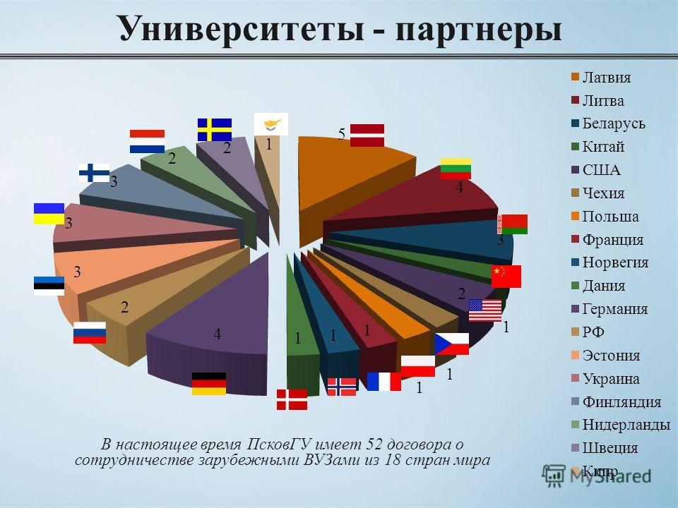Университеты - партнеры В настоящее время ПсковГУ имеет 52 договора о сотрудничестве зарубежными ВУЗами из 18 стран мира