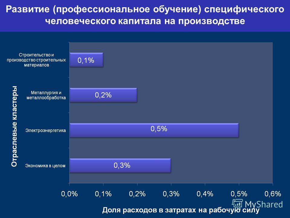 your company name Развитие (профессиональное обучение) специфического человеческого капитала на производстве