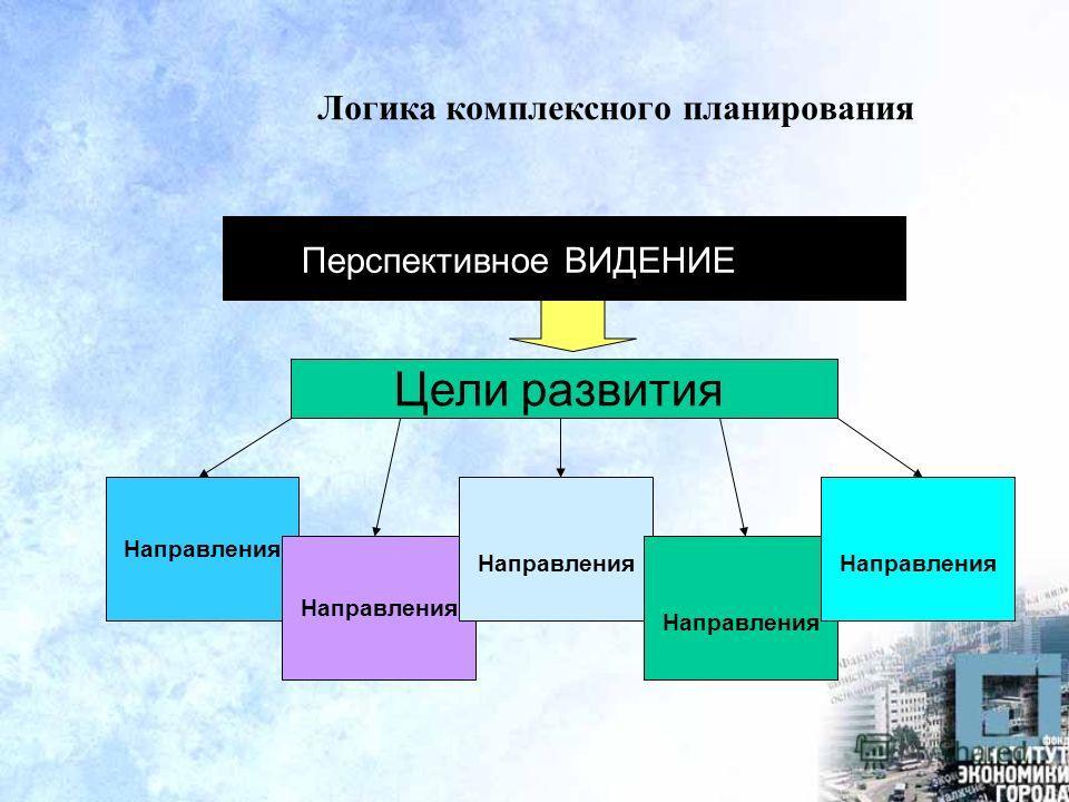 Логика комплексного планирования Цели развития Направления Перспективное ВИДЕНИЕ