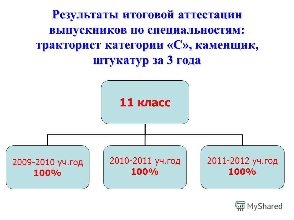Результаты итоговой аттестации выпускников по специальностям: тракторист категории «С», каменщик, штукатур за 3 года 11 класс 2009-2010 уч.год 100% 2010-2011 уч.год 100% 2011-2012 уч.год 100%