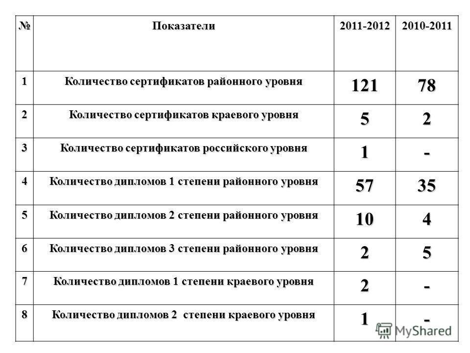 Показатели2011-20122010-2011 1 Количество сертификатов районного уровня 12178 2 Количество сертификатов краевого уровня 52 3 Количество сертификатов российского уровня 1- 4 Количество дипломов 1 степени районного уровня 5735 5 Количество дипломов 2 с