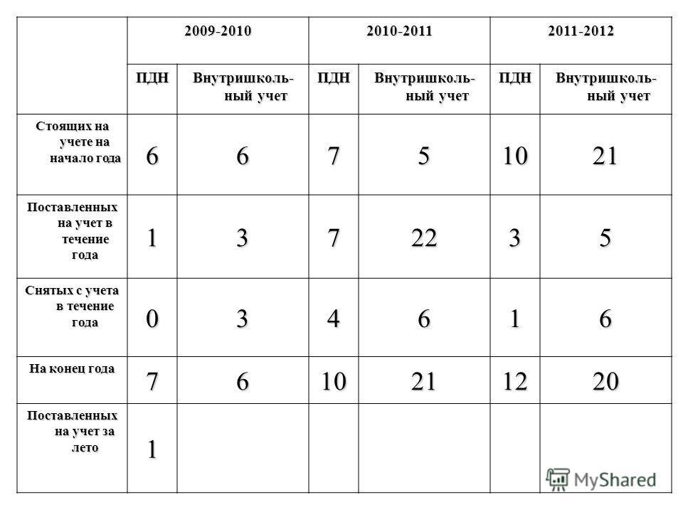 2009-20102010-20112011-2012 ПДН Внутришколь- ный учет ПДН ПДН Стоящих на учете на начало года 66751021 Поставленных на учет в течение года 1372235 Снятых с учета в течение года 034616 На конец года 7610211220 Поставленных на учет за лето 1