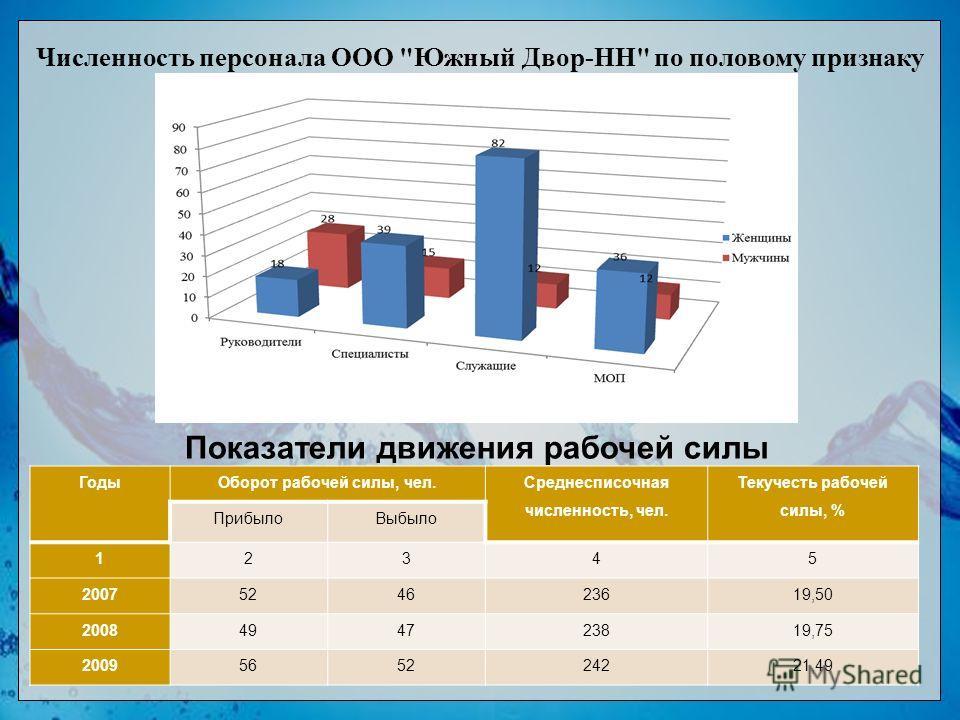 Численность персонала ООО