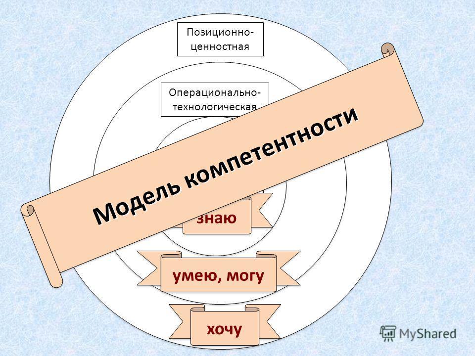 Когнитивная составляющая Позиционно- ценностная Операционально- технологическая знаю умею, могу хочу Модель компетентности