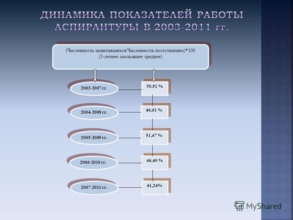 (Численность защитившихся/Численность поступивших)*100 (5-летнее скользящее среднее) (Численность защитившихся/Численность поступивших)*100 (5-летнее скользящее среднее) 2003-2007 гг. 46,61 % 50,91 % 51,47 % 46,40 % 41,24% 2007-2011 гг. 2004-2008 гг.