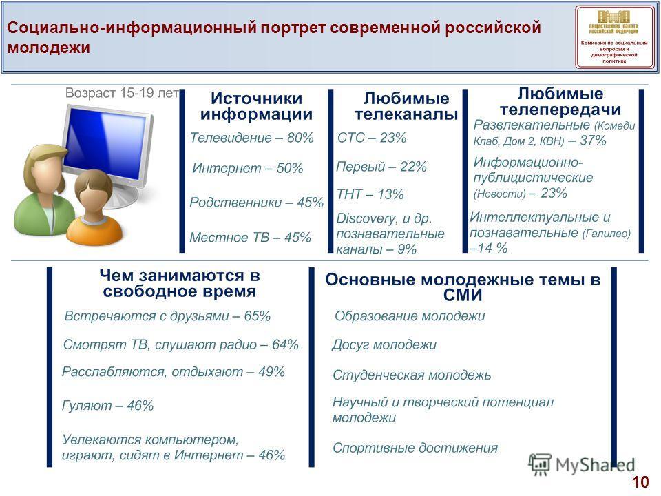 10 Социально-информационный портрет современной российской молодежи