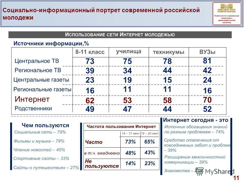 11 Социально-информационный портрет современной российской молодежи
