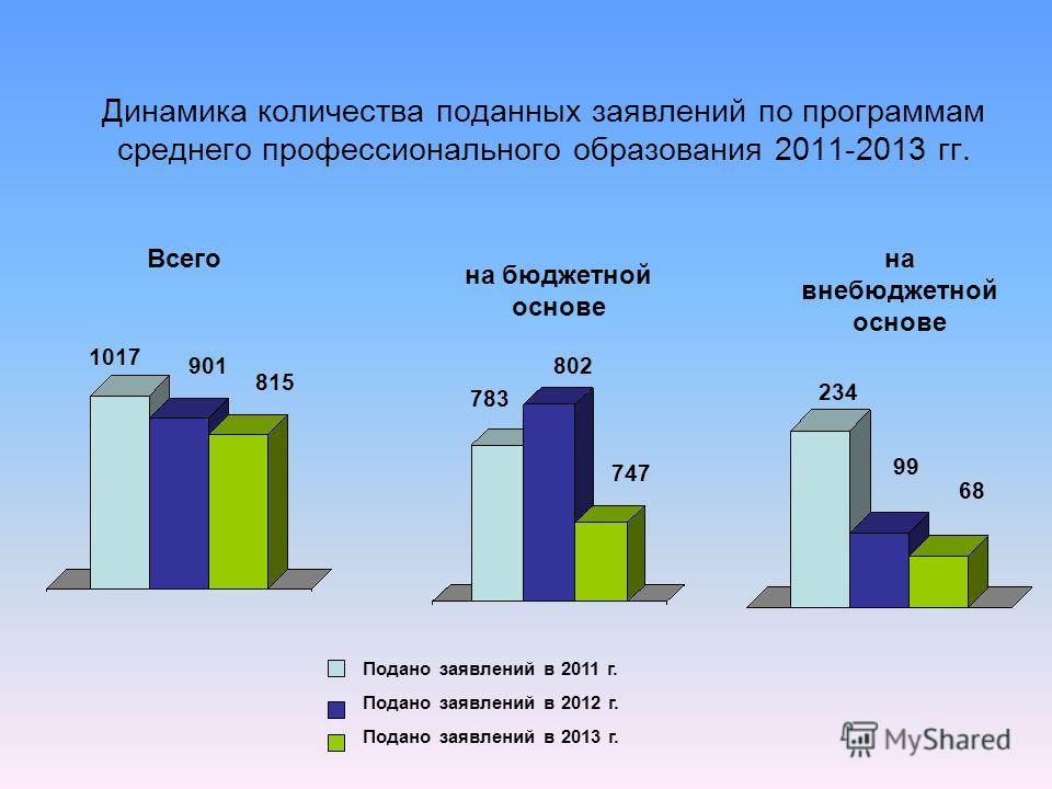 Динамика количества поданных заявлений по программам среднего профессионального образования 2011-2013 гг. на бюджетной основе на внебюджетной основе Всего 234 99 783 802 1017 901 Подано заявлений в 2011 г. Подано заявлений в 2012 г. Подано заявлений