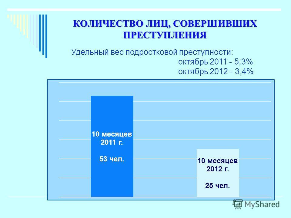 КОЛИЧЕСТВО ЛИЦ, СОВЕРШИВШИХ ПРЕСТУПЛЕНИЯ Удельный вес подростковой преступности: октябрь 2011 - 5,3% октябрь 2012 - 3,4%