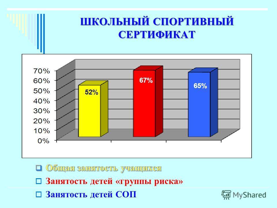 ШКОЛЬНЫЙ СПОРТИВНЫЙ СЕРТИФИКАТ 52% 65% 67%