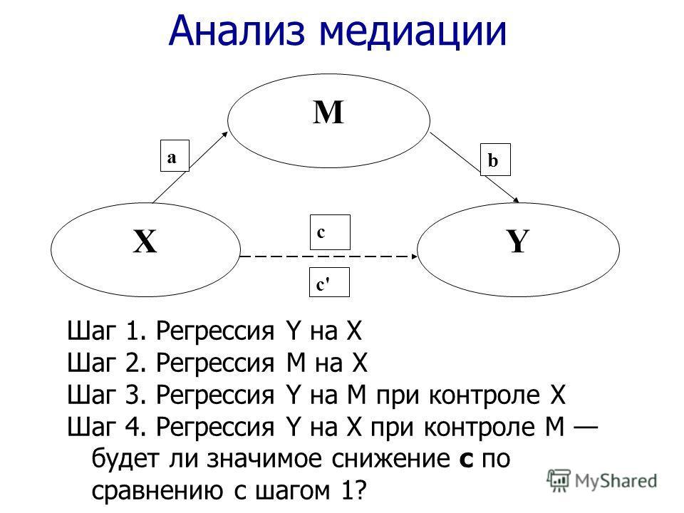 Анализ медиации X M Y a c' b c Шаг 1. Регрессия Y на X Шаг 2. Регрессия M на X Шаг 3. Регрессия Y на M при контроле X Шаг 4. Регрессия Y на X при контроле M будет ли значимое снижение с по сравнению с шагом 1?