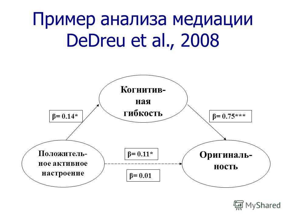 Положитель- ное активное настроение Когнитив- ная гибкость Оригиналь- ность β= 0.14* β= 0.01 β= 0.75*** β= 0.11* Пример анализа медиации DeDreu et al., 2008