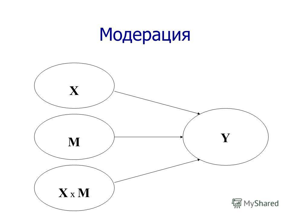 Модерация M X X x MX x M Y